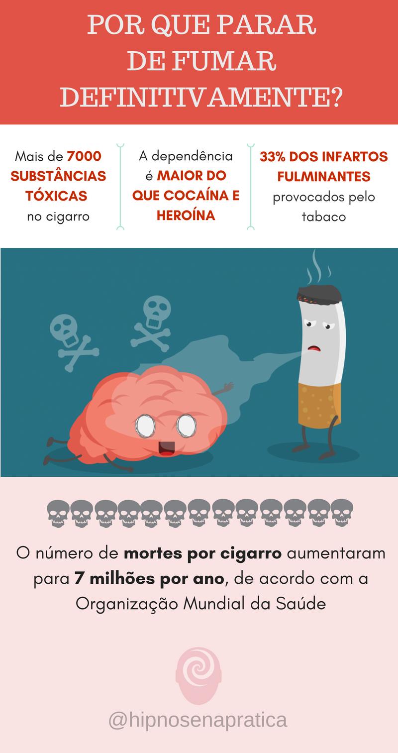 Pare de fumar definitivamente! Agora você pode obter resultados definitivos sem enrolação e sofrimento...